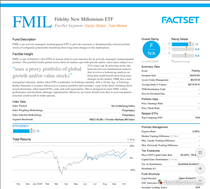 Fidelity FactSet analyst report