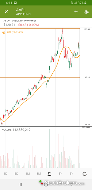 Fidelity mobile stock chart