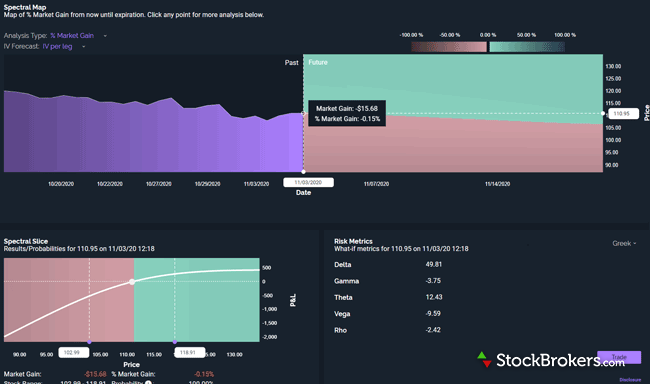 Power E*TRADE options Spectral Analysis tool
