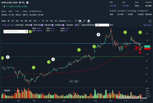 Power E*TRADE stock chart