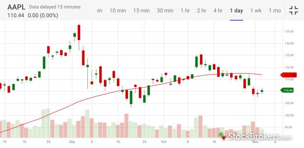 E*TRADE mobile stock chart landscape mode