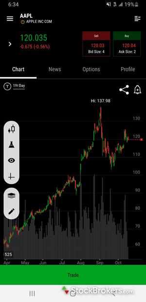 TD Ameritrade thinkorswim mobile stock chart