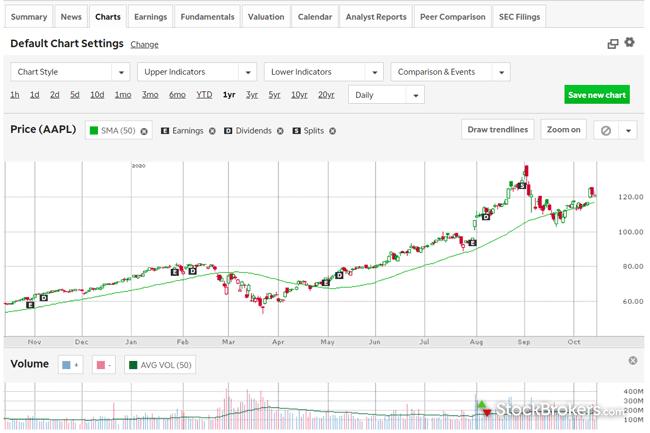 TD Ameritrade website stock chart