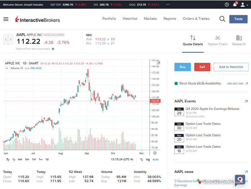 Interactive Brokers Client Portal dashboard