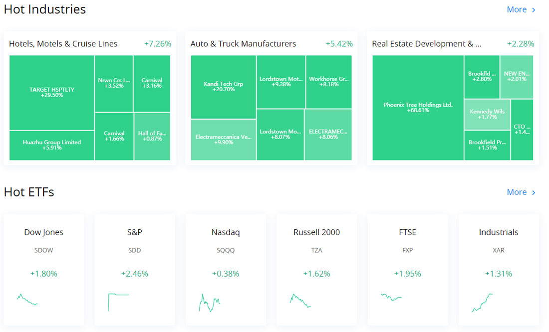 Webull web trading research hot industries