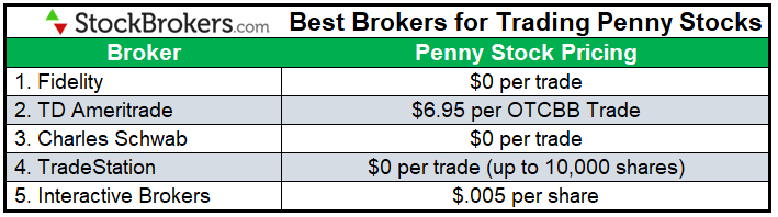 Best brokers for trading penny stocks 2021