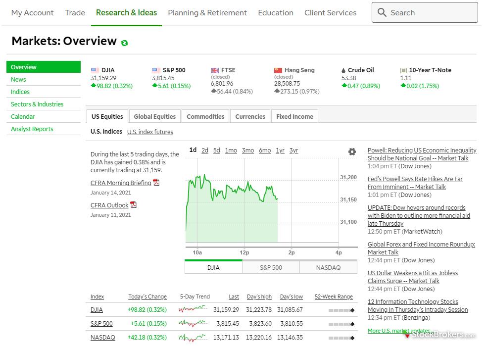 Visão geral do mercado da melhor plataforma de negociação da TD Ameritrade