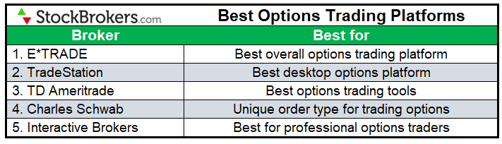 Best trading platform for beginners 2021