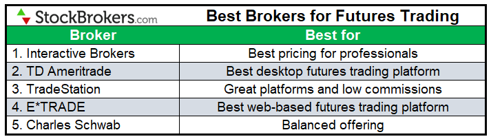 Best brokers for futures trading 2021