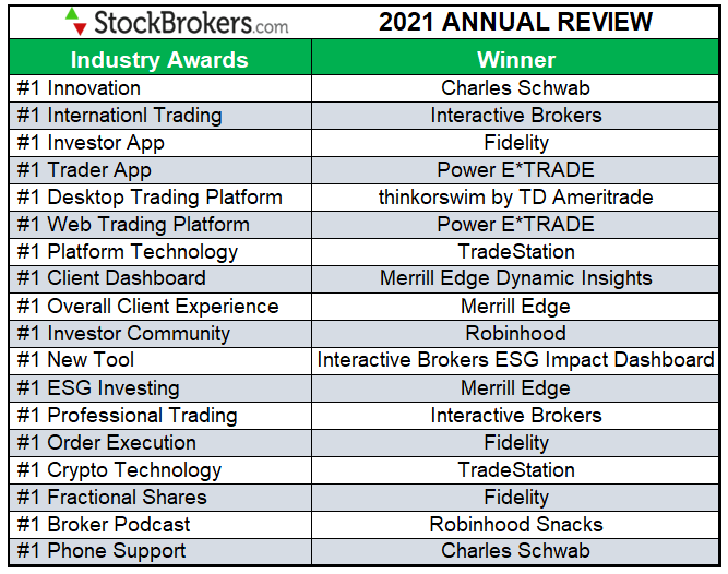 2021 best trading platforms industry award winners
