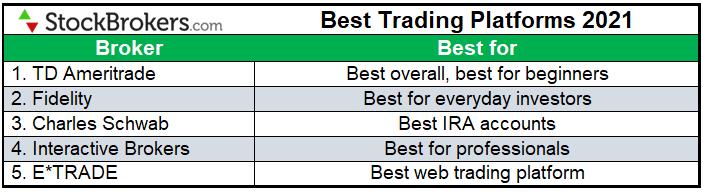 Best trading platforms 2021