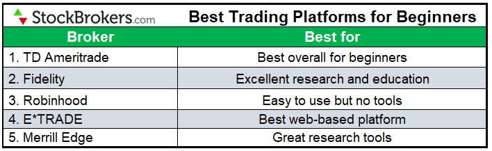 Best options trading platforms 2021