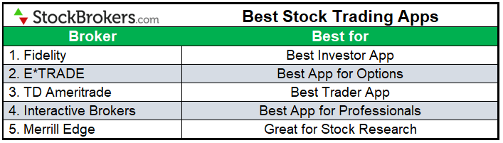 Best stock trading apps 2021