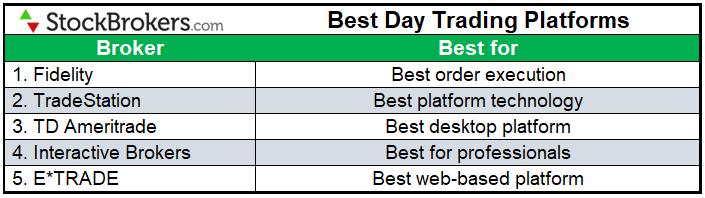 Best day trading platforms 2021