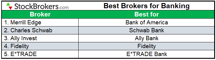Best brokers for banking 2021