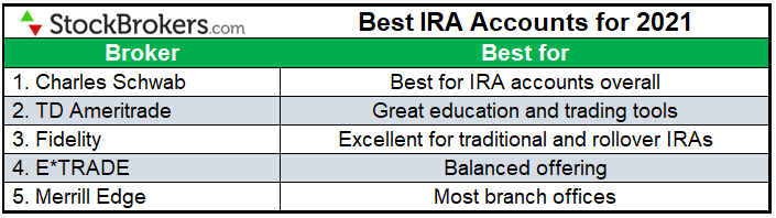 Best IRA accounts for 2021