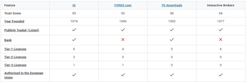 forex multi broker compare table