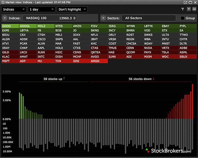Questrade IQ Edge platform market view screener