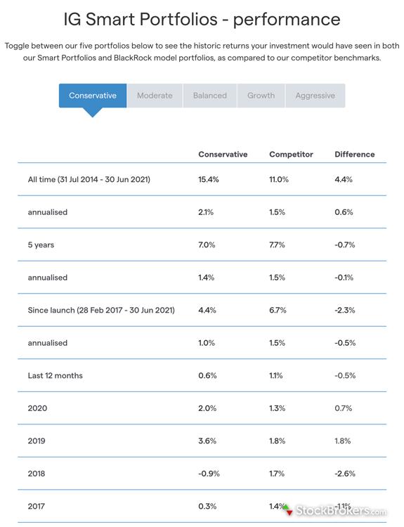IG smart portfolios