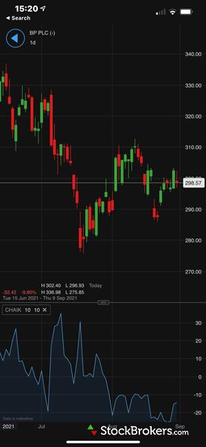 IG trading chart