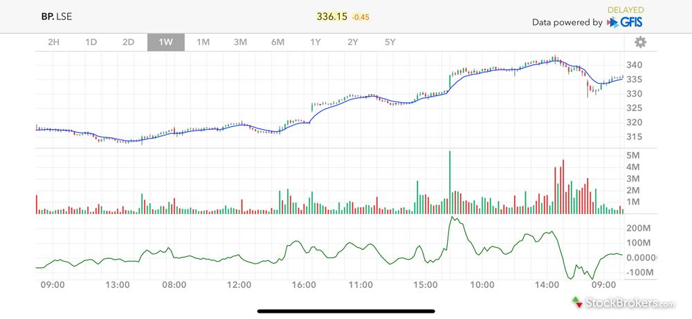 Interactive Brokers charting