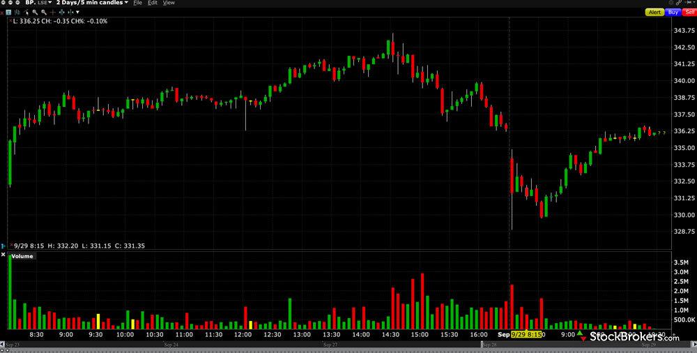 Interactive Brokers TWS charting