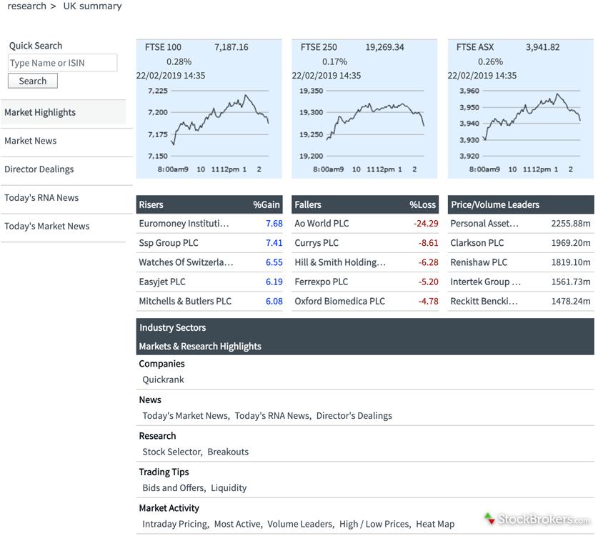 Interactive Investor market summary