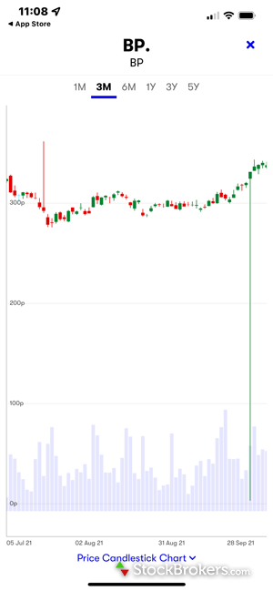 Interactive Investor mobile charting